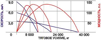бульдозер б 10м 0111 ен